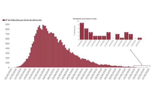 Covid-19: España baja de 100 casos diarios (84) por primera vez en 13 días