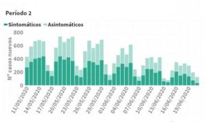 Covid-19 España datos: una muerte en el último día y 21 en una semana