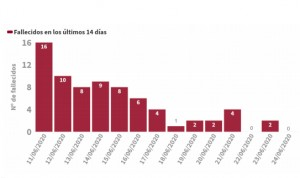 Covid-19 España: más muertes (3) y descenso de los contagios diarios (157)
