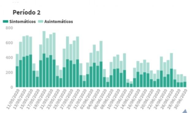 Covid-19: España aumenta un tercio sus nuevos contagios (149) en un día