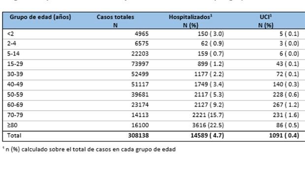 El Covid-19 se recrudece en España y los ingresos en UCI crecen un 24%