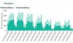Covid-19 España: récord de muertes diarias (9) desde que hay nuevo conteo