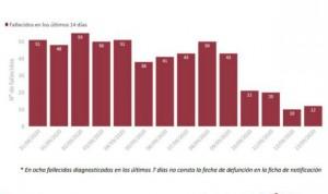 Covid-19 España: más de 100 muertos y 27.400 casos durante el fin de semana