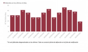 Covid-19: España notifica 184 muertos y los casos llegan a niveles de abril