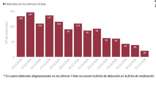 Covid: España suma 24.462 casos desde Navidad y supera los 50.000 muertos