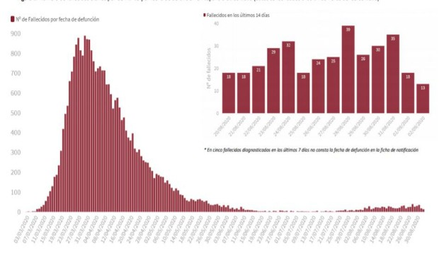 Covid-19: España notifica casi 9.000 casos más y 40 muertos