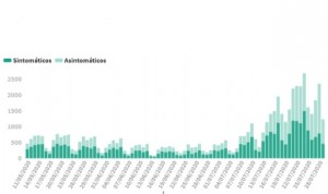 Covid-19 España: los nuevos casos diarios (1.229) vuelven a cifras de abril
