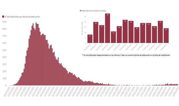 Covid-19: España suma 6.671 casos y las muertes se duplican