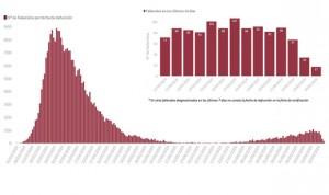 Covid-19: España suma 12.272 nuevos contagios y 114 muertes