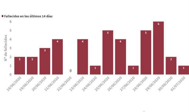 Covid-19: España registra 5 muertes y 134 contagios más en 24 horas