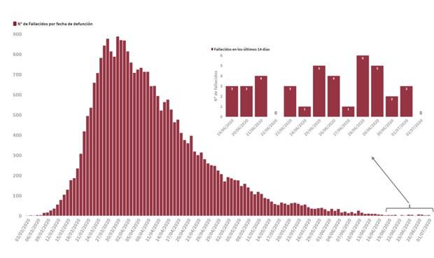 Covid-19 España: peor dato de muertes diarias (17) en nueva normalidad