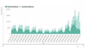 Covid-19 España: la 'segunda ola' coge fuerza con 971 casos en 24 horas