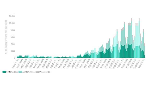 Covid-19: España suma 10.764 nuevos contagios y 71 muertes en un día