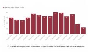 Covid-19: España suma 14.389 casos y 1.299 ingresos en las últimas 24 horas