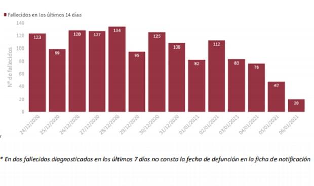 Covid-19: España supera la barrera de los dos millones de contagios