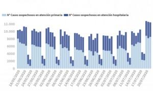 Covid-19: segundo día de España por encima de los 900 casos en 24 horas
