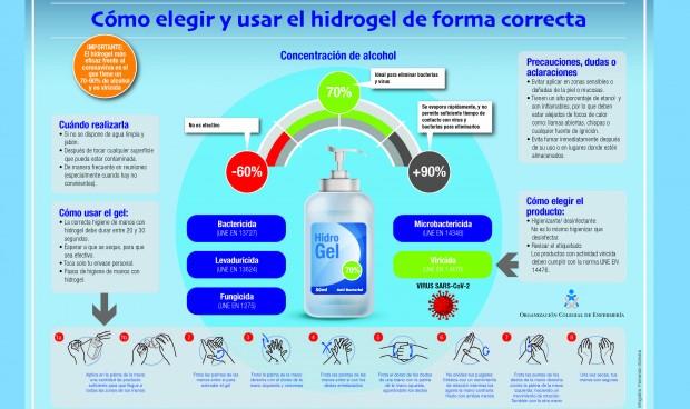 """Enfermería alerta: """"No todos los geles hidroalcohólicos protegen del Covid"""""""