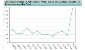 La sanidad española nunca hizo tantas horas extra: 1,4 millones a la semana
