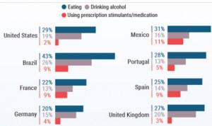 Covid-19: los médicos españoles han comido un 25% más durante la pandemia