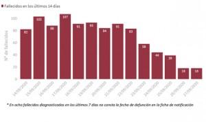 Covid-19: nuevo máximo de casos (31.785) y 179 muertes en el fin de semana