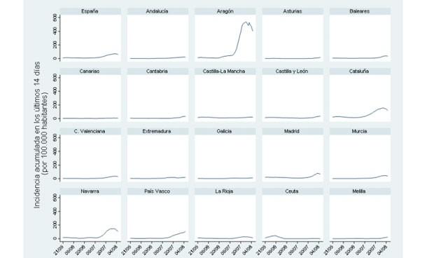 Solo el 30% de los nuevos casos de Covid-19 en España tiene más de 60 años