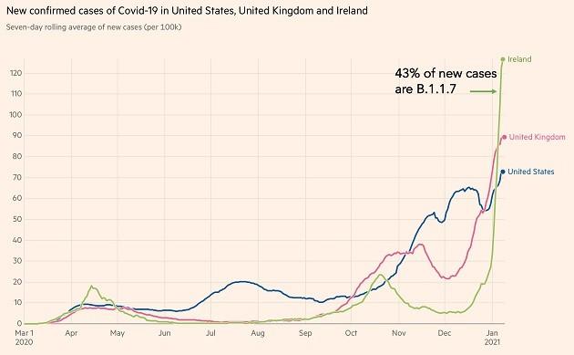 Covid-19 | ¿Qué ocurre cuando la nueva cepa británica es la dominante?