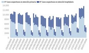 Covid-19: España suma 855 contagios en 24 horas y 6.361 desde el viernes