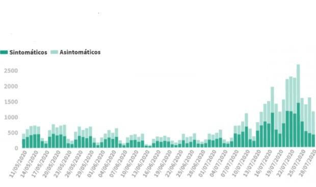Covid-19 segunda ola España: peor dato de nuevos casos (1.153) en 3 meses