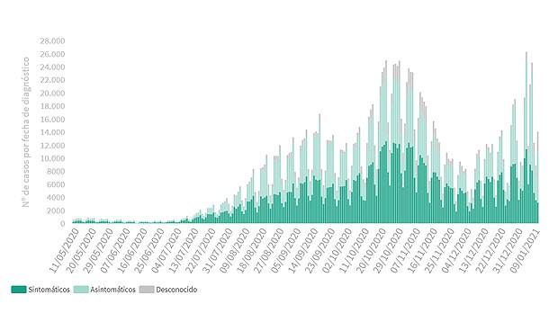 Covid: 408 muertes y nuevo pico de contagios diagnosticados en 24h (14.060)