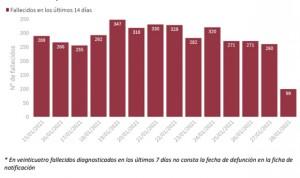 Covid: 513 muertes y segundo día de bajada de incidencia