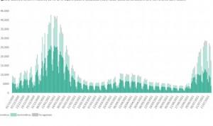 Covid: cerca de 30.000 nuevos casos, 28 muertes e IA en 659