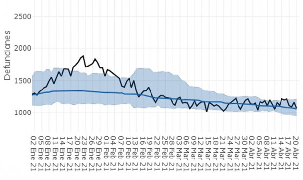 La cuarta ola redujo el exceso de mortalidad un 60% respecto a la primera