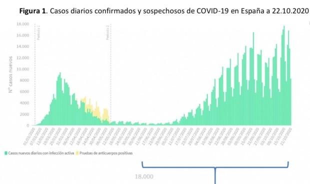 Covid-19: España suma 19.851 nuevos positivos y 231 fallecidos más