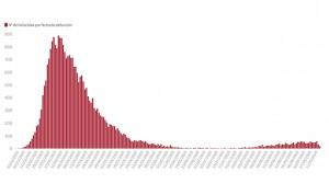 Covid-19: España supera los 600.000 contagios y las 30.000 muertes