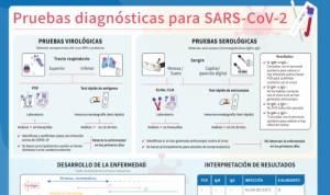 Covid-19: Enfermería resuelve las dudas sobre PCR, serología y test rápido