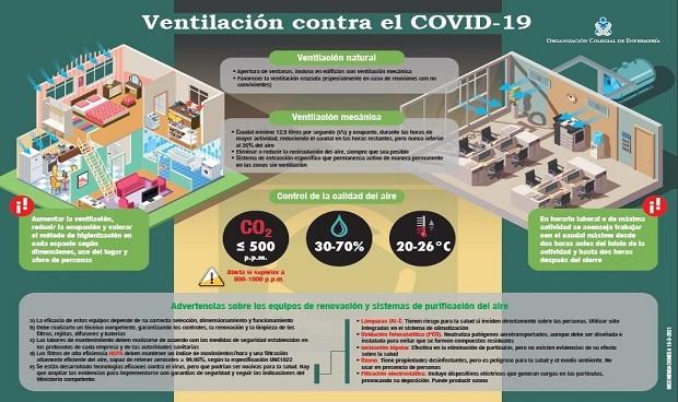 Covid-19: distancia y mascarillas no bastan en espacios mal ventilados
