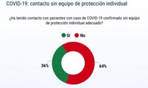 Covid: el 70% de médicos jubilados no tuvo supervisión durante la pandemia