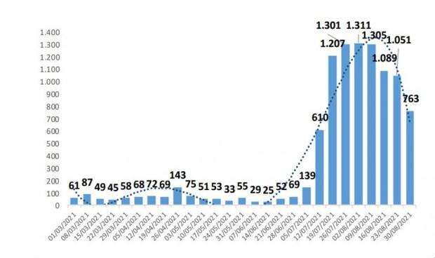 Covid residencias: incidencia y contagio al nivel inicial de la quinta ola