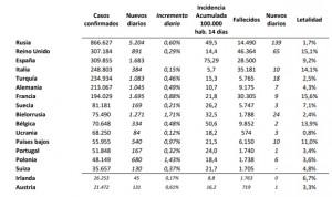 Covid España: 1.683 casos en 24h. y más contagios totales que Reino Unido