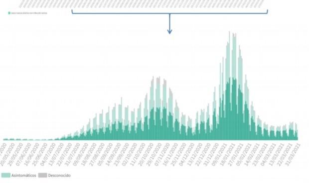 Covid España: 7.041 casos más mientras la incidencia sigue subiendo
