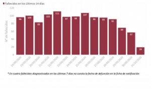 Covid-19 España: 73.451 casos en una semana, 11.325 de ellos en 24 horas