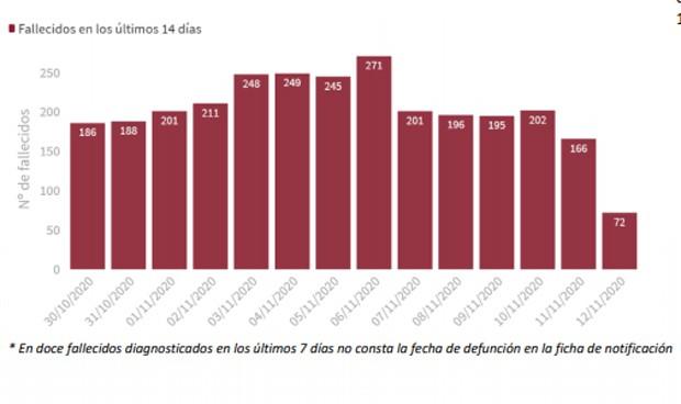 Covid España: más altas que ingresos pero suma 21.371 casos y 308 muertos