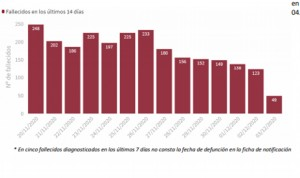 Covid: España baja su incidencia hasta 231, suma 8.745 casos y 214 muertes