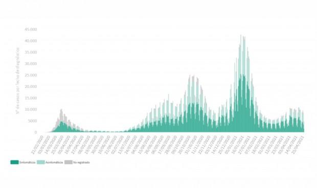 Covid: España suma 9.135 casos y la incidencia baja 6 puntos en una semana