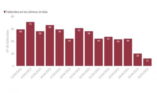 Covid: España suma 7.665 casos y la incidencia acumulada baja 3 puntos