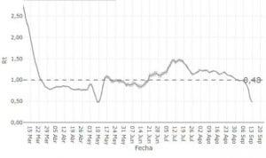 Covid-19 | Los casos nuevos que genera cada contagiado caen un 58% en 1 mes