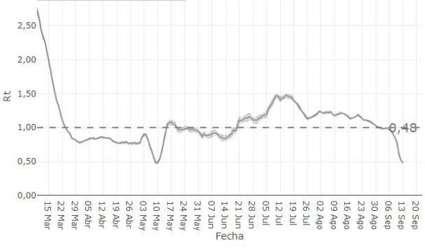 Covid-19   Los casos nuevos que genera cada contagiado caen un 58% en 1 mes