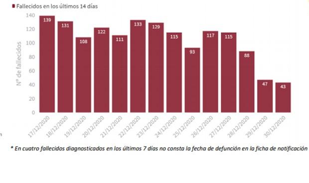 Covid-19: España cierra 2020 con 1.928.265 positivos y 50.837 muertes
