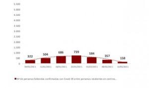 Covid: España registra 29.782 fallecidos en residencias durante la pandemia