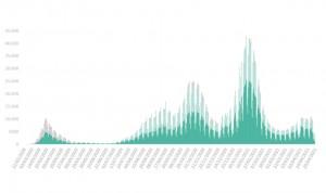 España registra 8.665 casos de Covid, con una leve bajada de la incidencia